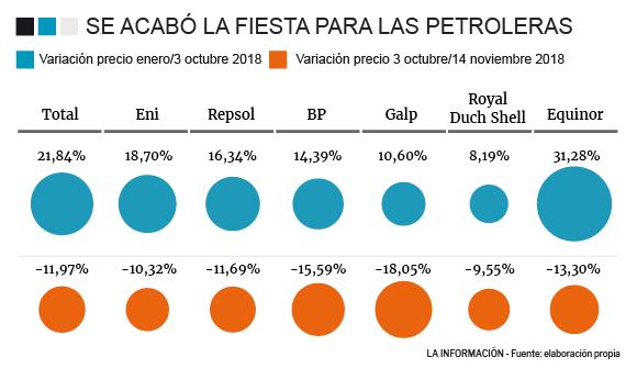 Noticia | Noticias: El petróleo Brent baja un 6,63 %, hasta 65,47 dólares