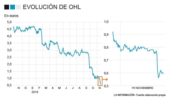 OHL: continúa la sangría en Bolsa tras los resultados